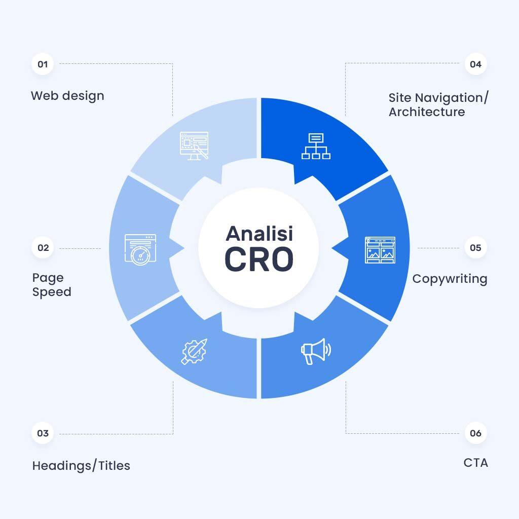 CRO processo