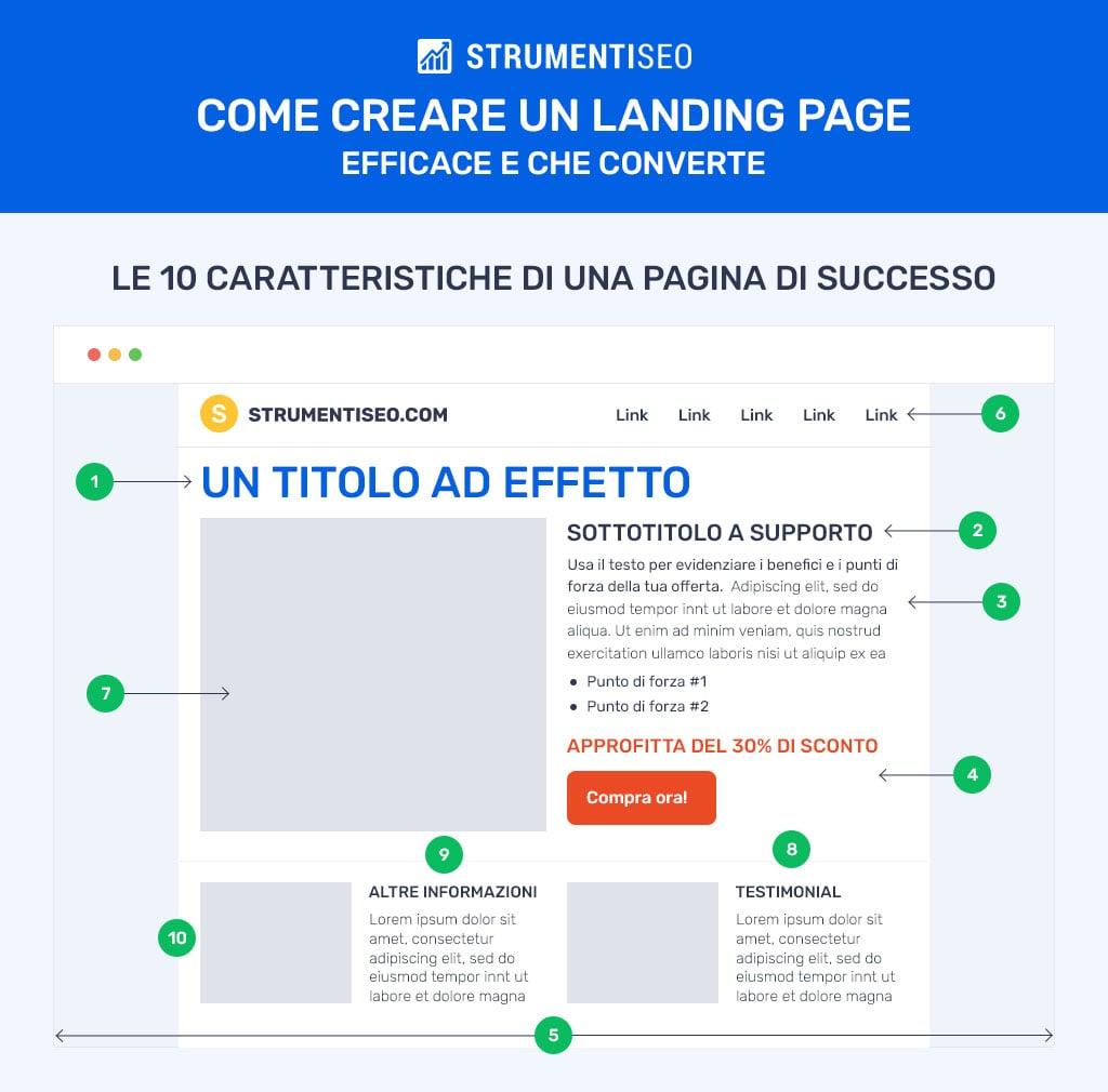 le caratteristiche di una landing page di successo